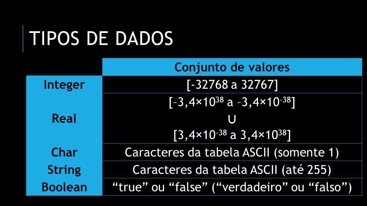 Tipos de dados ∪ Conjunto de valores Integer [-32768 a 32767] Real